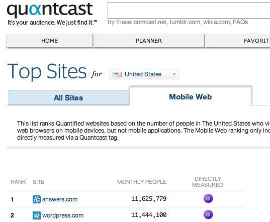 Screenshot of Quantcast Rankings for Mobile Sites