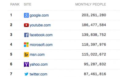 Screenshot of Top Website Rankings -- Source Quantcast.com